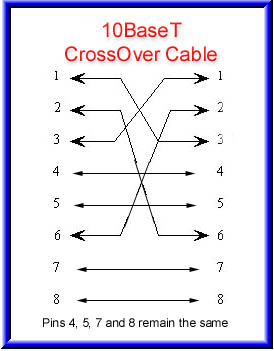 Rj45 Wiring on Cross Over Cable