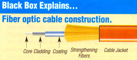 Fiber Optic Cable Single Mode Multi Mode Tutorial