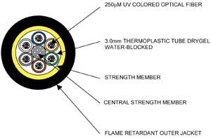 Fiber Optic Cable single-mode multi-mode Tutorial