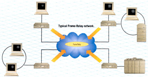 Frame Relay packet-switched FRAD Bridges, Routers, and FRAIDs ...