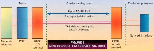 High-bit-rate Digital Subscriber Line (HDSL)