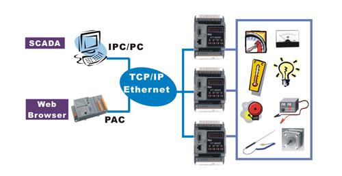 IP WEB based Modbus Server Modbus TCP to Modbus RTU gateway