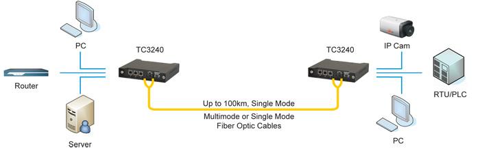 Wdm Single Fiber Multi 100baset To